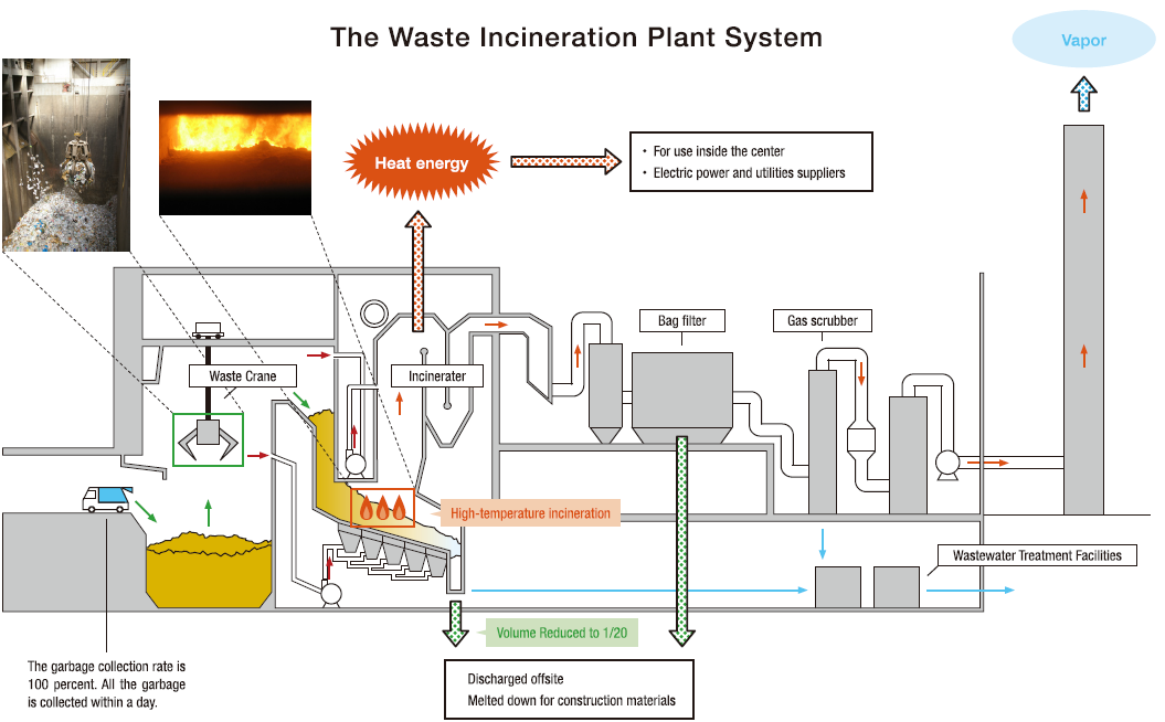 pro incineration Thanks to spillpro incinerators, waste disposal is possible anywhere small footprint, clean emissions click for more.